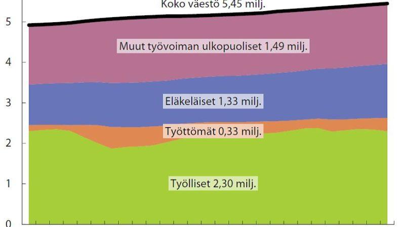 EVA Fakta: Kuka Suomessa tekee työt?