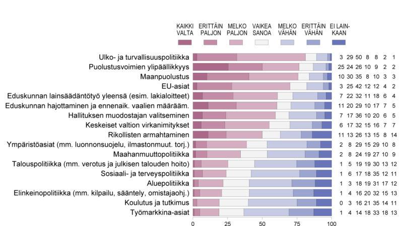 Noin 60 % suomalaisista haluaa presidentille valtaa vaikuttaa lainsäädäntöön, hajottaa eduskunta ja valita hallituksen muodostaja