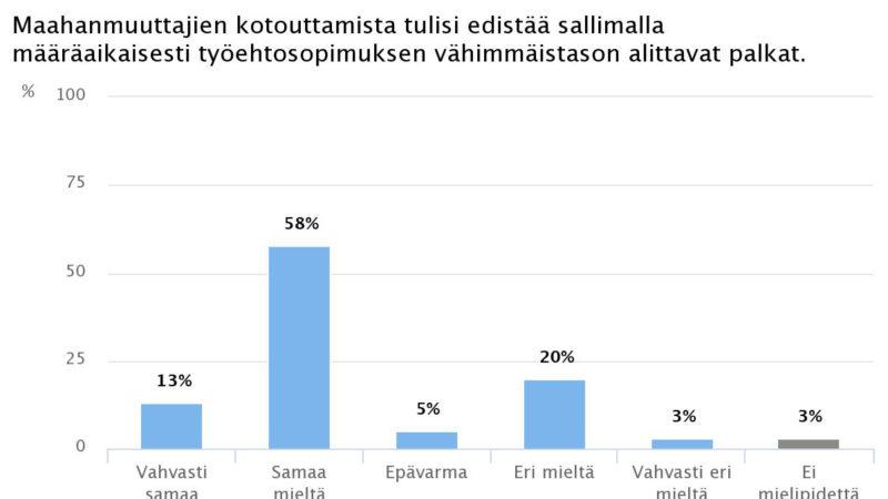 Ekonomistikone.fi: Palkka-ale edistäisi maahanmuuttajien työllisyyttä