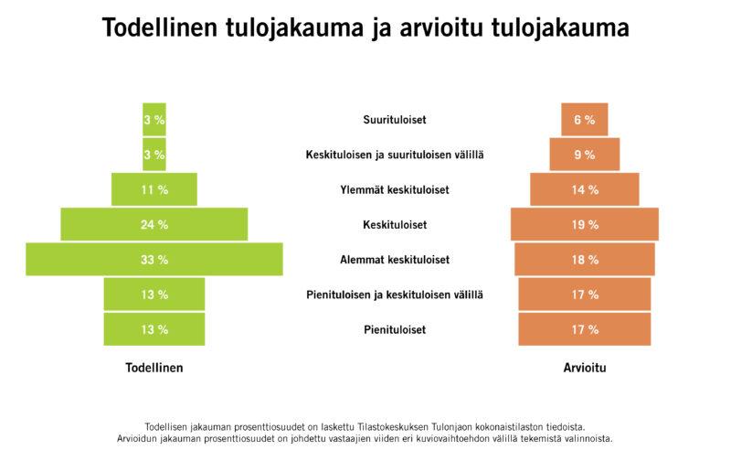 Suomalaiset hahmottavat tulonjaon todellista eriarvoisemmaksi ja vähättelevät omia tulojaan
