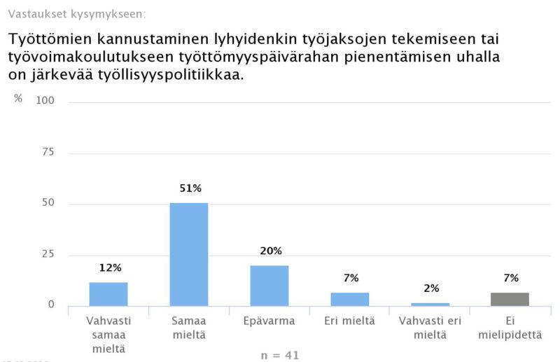 Ekonomistikone.fi: Ekonomistienemmistö kytkisi työttömyyspäivärahan aktiivisuuteen