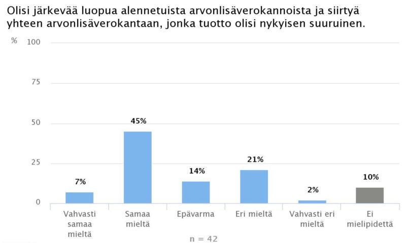 Ekonomistikone.fi: Niukka ekonomistienemmistö luopuisi alennetuista ALV-kannoista