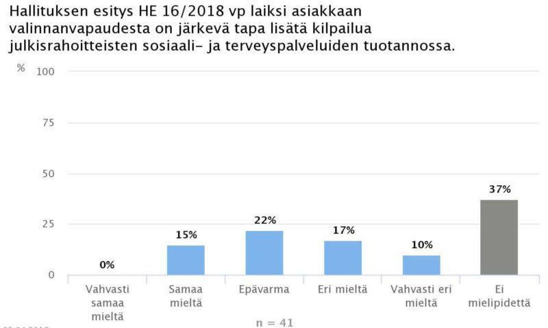 Ekonomistikone.fi: Ekonomisteilla ei selvää kantaa sote-valinnanvapauteen