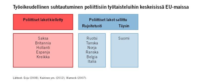 Suomessa suhtaudutaan poikkeuksellisen sallivasti poliittisiin lakkoihin – tarvitsevat tarkemman tulkinnan