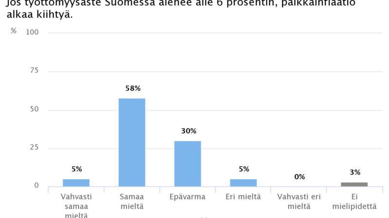 Ekonomistikone.fi: Palkkainflaatio kiihtyy, jos työttömyys laskee alle kuuden prosentin, sanovat ekonomistit