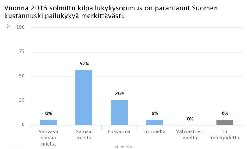 Ekonomistikone.fi: Kiky-sopimus parantanut Suomen kustannuskilpailukykyä merkittävästi