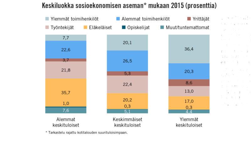 40 % toimihenkilötalouksia – keskiluokka sosioekonomisen aseman mukaan