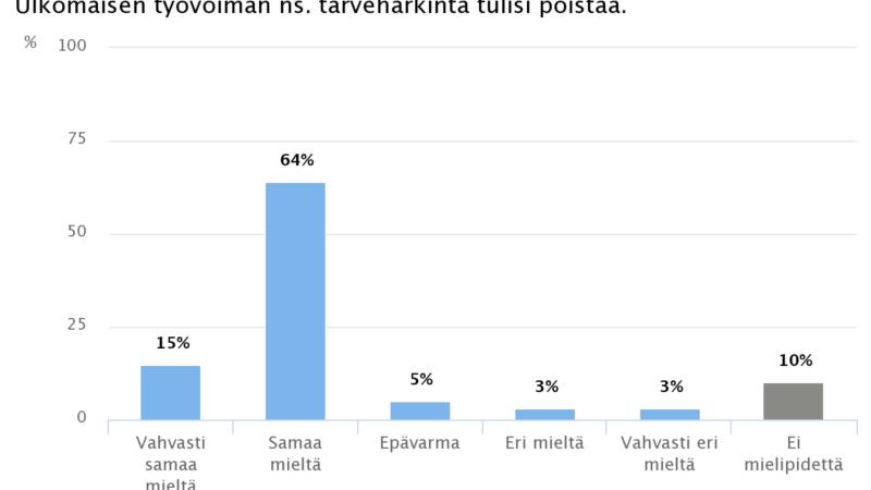 Ekonomistikone.fi: Ekonomistit poistaisivat ulkomaisen työvoiman tarveharkinnan