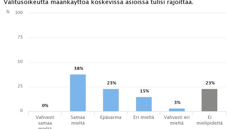 Ekonomistikone.fi: Valitusoikeuden rajoittaminen maankäyttöasioissa jakaa ekonomistien mielipiteet
