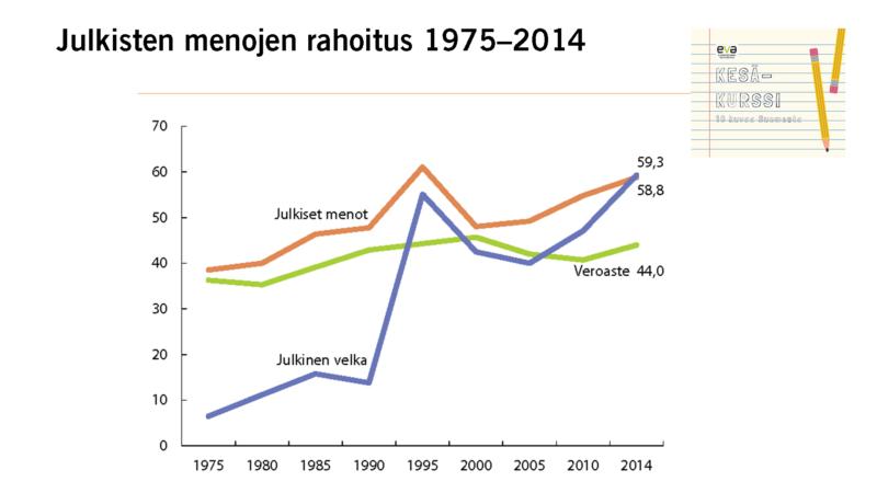 Julkisten menojen rahoitus vuosina 1975–2014