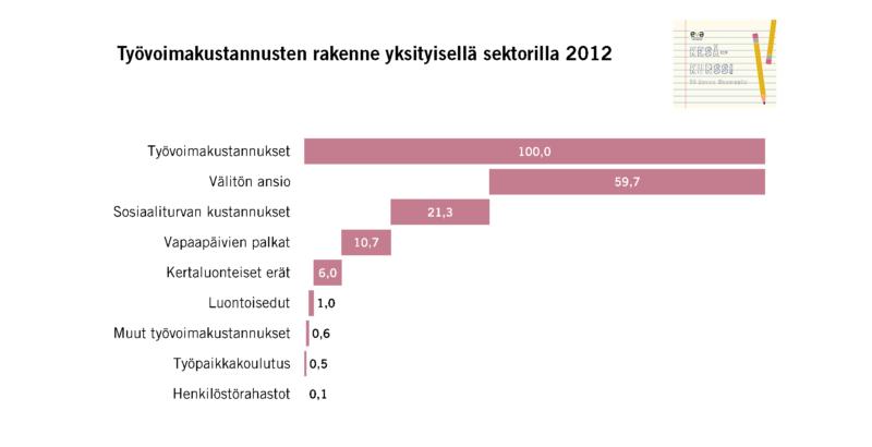 Tällainen on työvoimakustannusten rakenne yksityisellä sektorilla