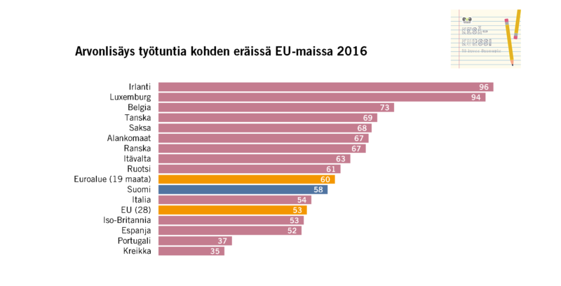 Arvonlisäys työtuntia kohden – Näin Suomi sijoittuu suhteessa muihin EU-maihin