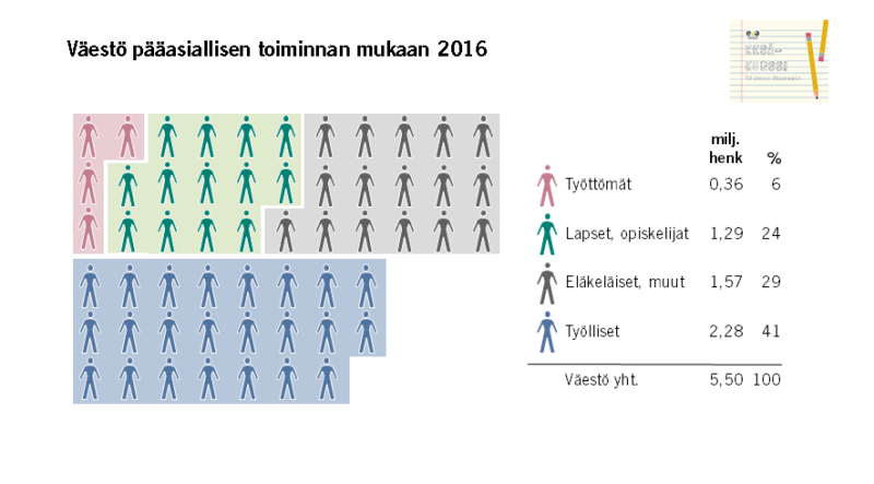 Näin väestö jakautuu työllisiin, työttömiin, lapsiin, opiskelijoihin ja eläkeläisiin