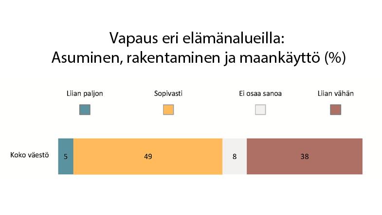 Rakentamisen ylisääntely korpeaa suomalaisia