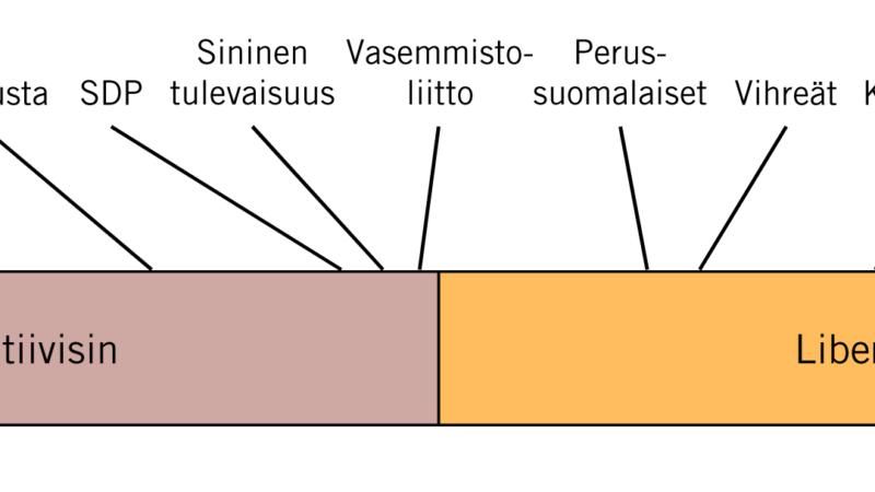PERUSSUOMALAISET JA VIHREÄT LÄHES YHTÄ LIBERAALEJA, MUTTA ERI SYISTÄ