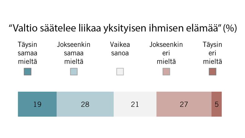 Suomalaiset haluavat lisää vapautta yrittämiseen, asumiseen ja maankäyttöön