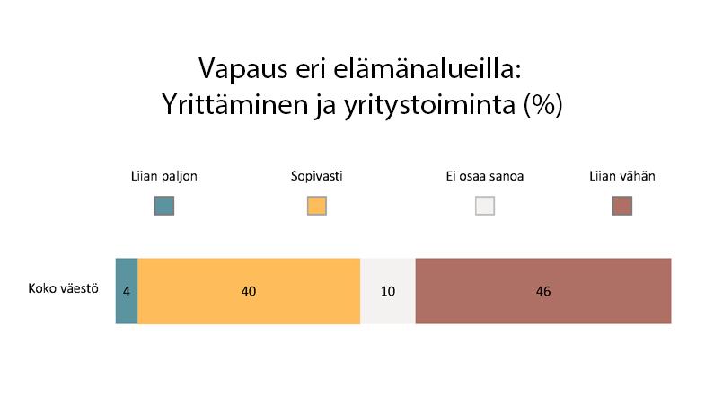 Kansanosa kahleissa – suomalaiset haluavat lisää vapautta yrittäjille