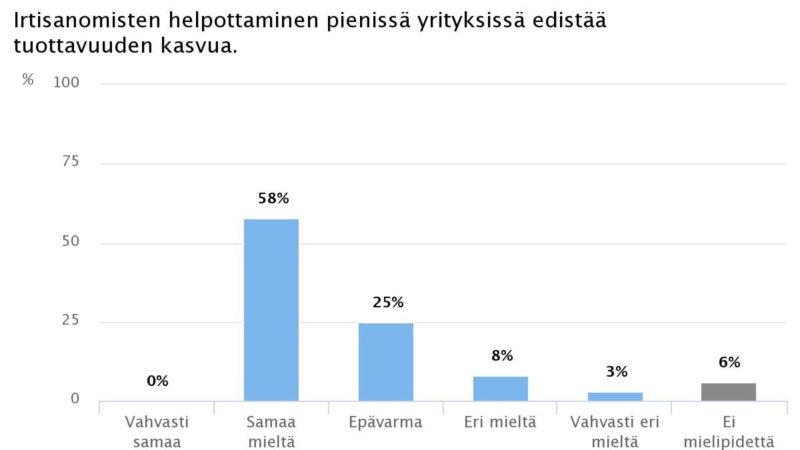Ekonomistikone.fi: Irtisanomisen helpottaminen nostaa tuottavuutta