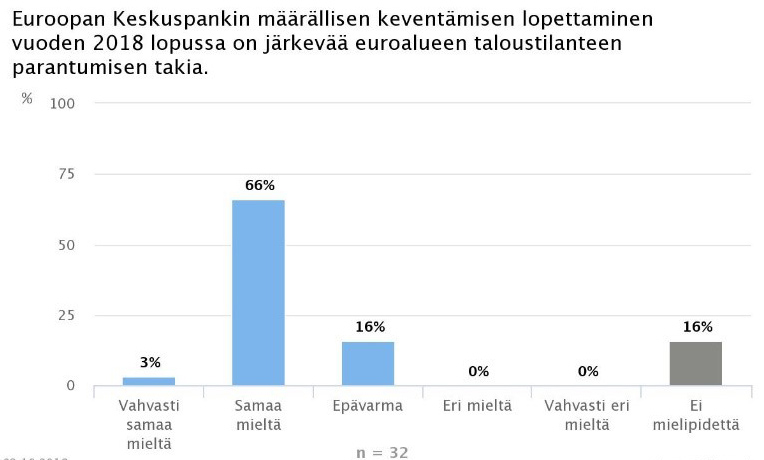 Ekonomistikone.fi: Euroopan keskuspankin aika lopettaa määrällinen keventäminen