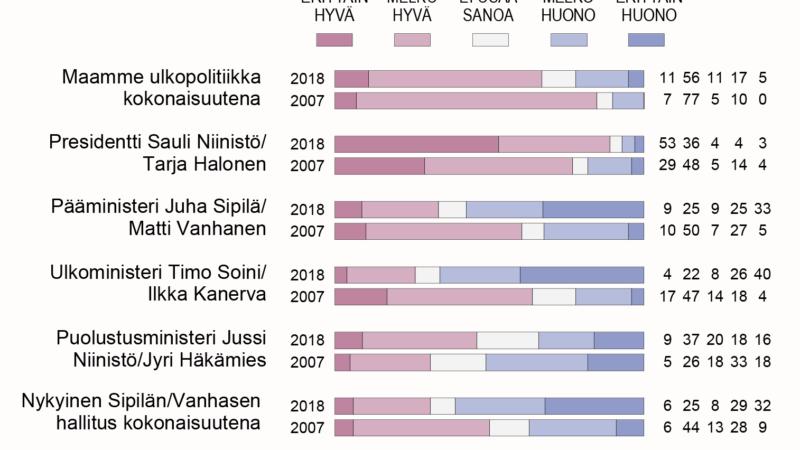 89 % suomalaisista antaa presidentille hyvän arvosanan ulkopolitiikan hoidosta – hallituksen arvosana huonontunut