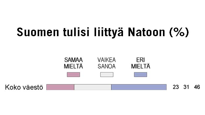 Suomen Nato-jäsenyyden kannatus on pysynyt likimain ennallaan
