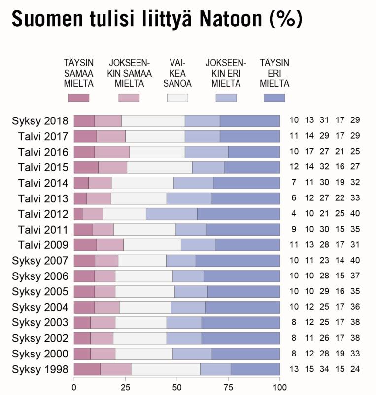 SUOMALAISTEN NATO-KANNATUKSESSA  EI MERKITTÄVIÄ MUUTOKSIA