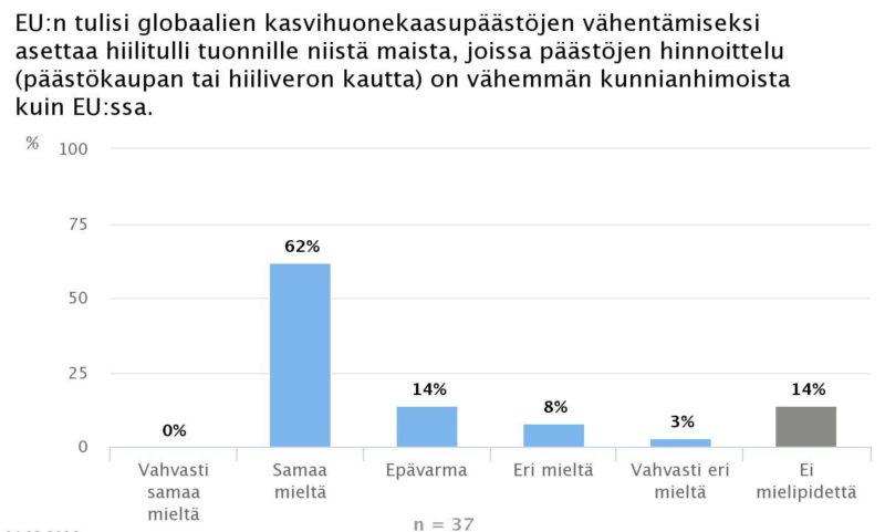 Ekonomistikone.fi: Hiilitulleille tukea