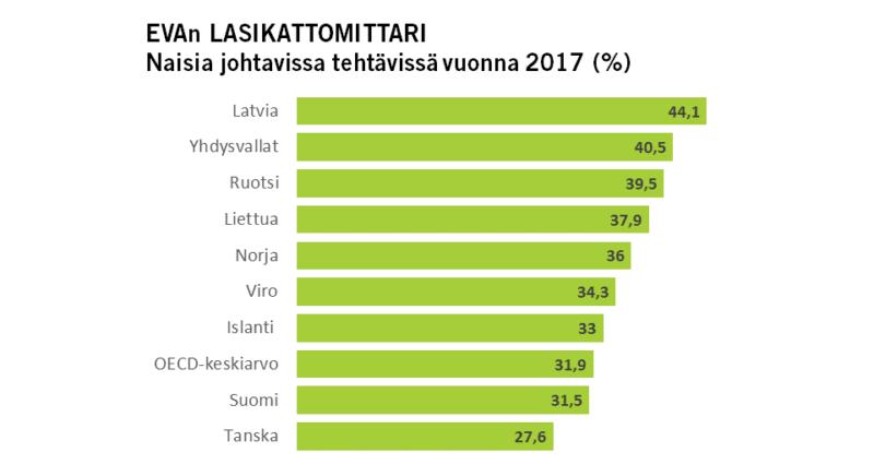 POHJOISMAINEN HYVINVOINTIVALTIO HIDASTAA NAISTEN ETENEMISTÄ JOHTAJIKSI