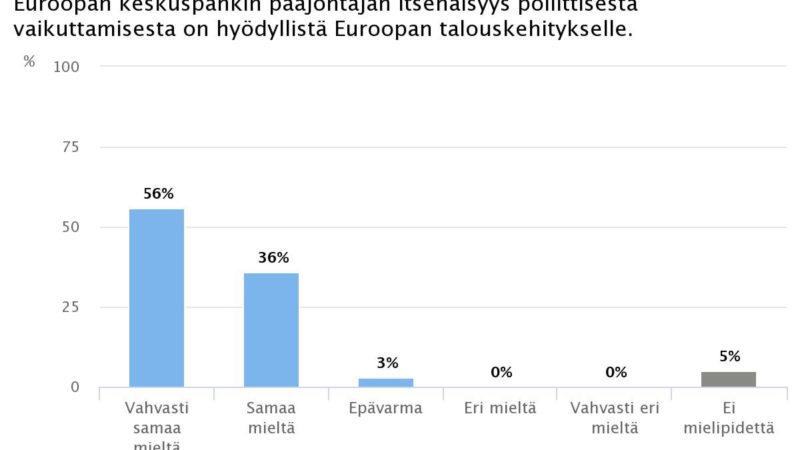 Ekonomistikone.fi: EKP-pääjohtajan itsenäisyydestä hyötyä Euroopan talouskehitykselle