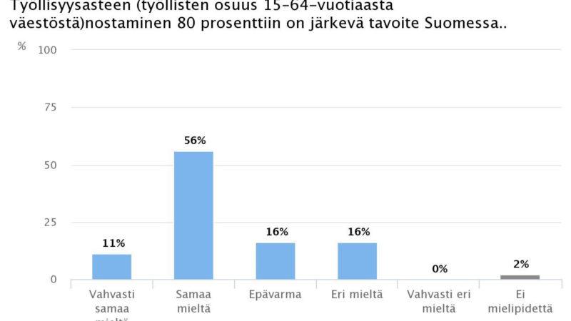 Ekonomistikone.fi:  80 prosentin työllisyysastetta kannattaa tavoitella