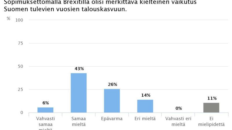 Ekonomistikone.fi: Sopimukseton Brexit kolhisi Suomen talouskasvua