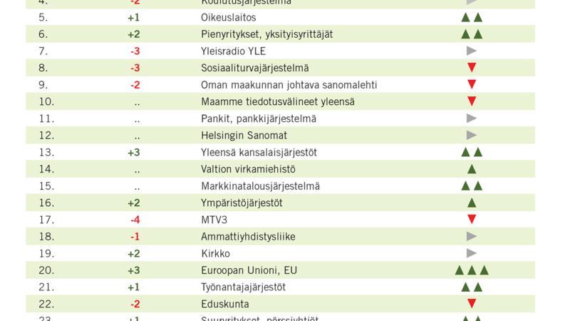 Presidentti, EU ja yrittäjät nousussa – suomalaiset luottavat poliisiin
