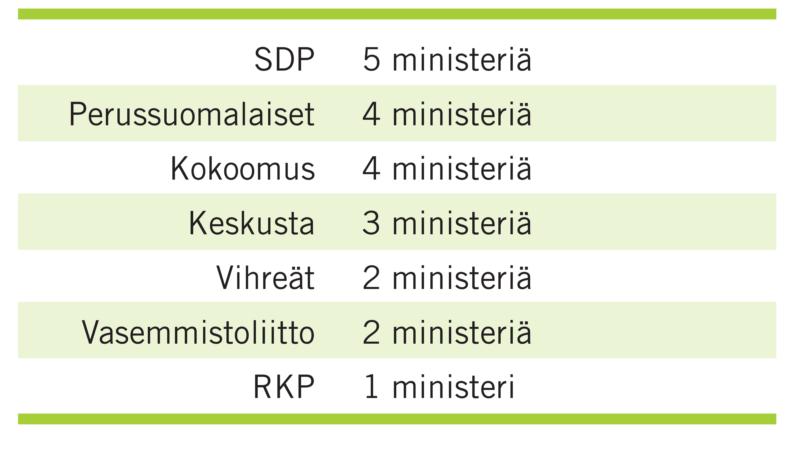 KAIKKIEN PUOLUEIDEN HALLITUS SITOUTTAISI NATIONALISTIT VASTUUSEEN