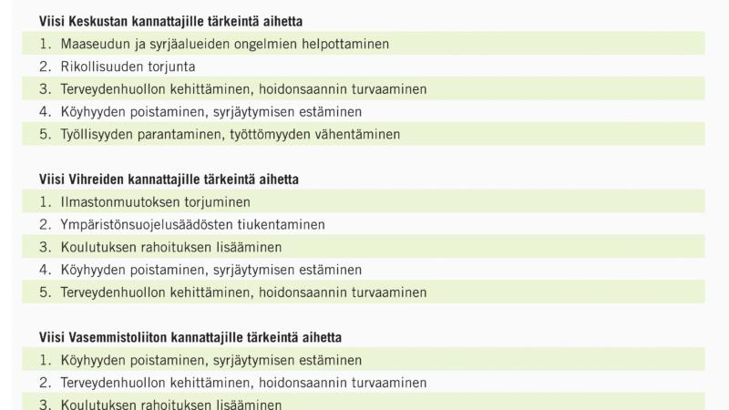 Näin eri puolueiden äänestäjät eroavat hallitusohjelmatoiveissaan – katso top 5 -listat