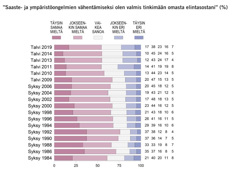 55 % suomalaisista valmiita tinkimään elintasosta ympäristön suojelemiseksi – määrä pienentynyt 10 vuodessa