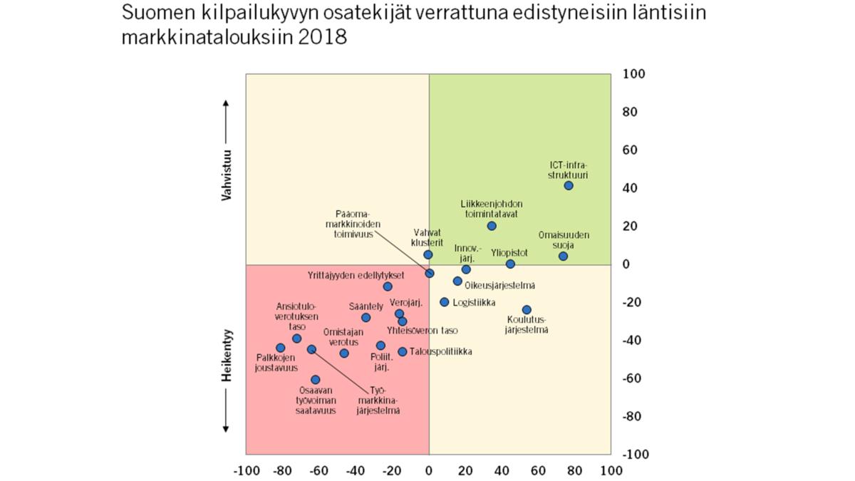 Yli tuhat yritysjohtajaa vastasi – Työmarkkinat ja verotus Suomen kilpailukyvyn rasitteet