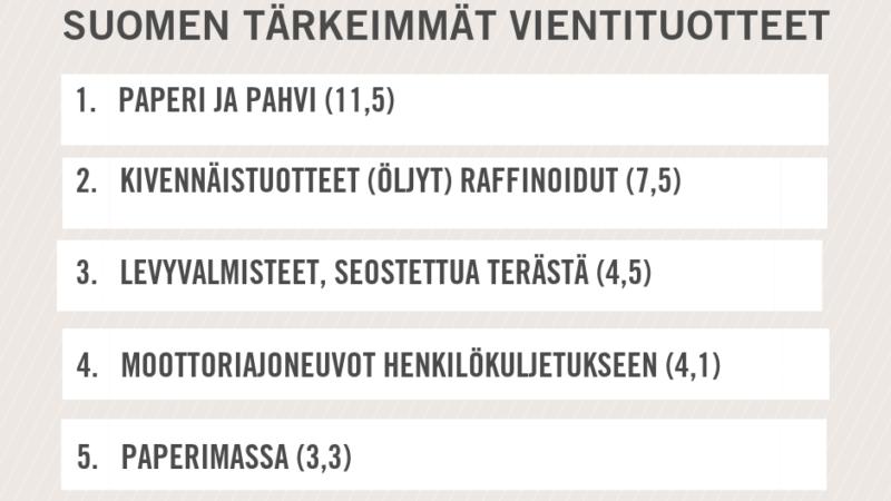 Nämä muodostavat 30 prosenttia Suomen tavaraviennistä