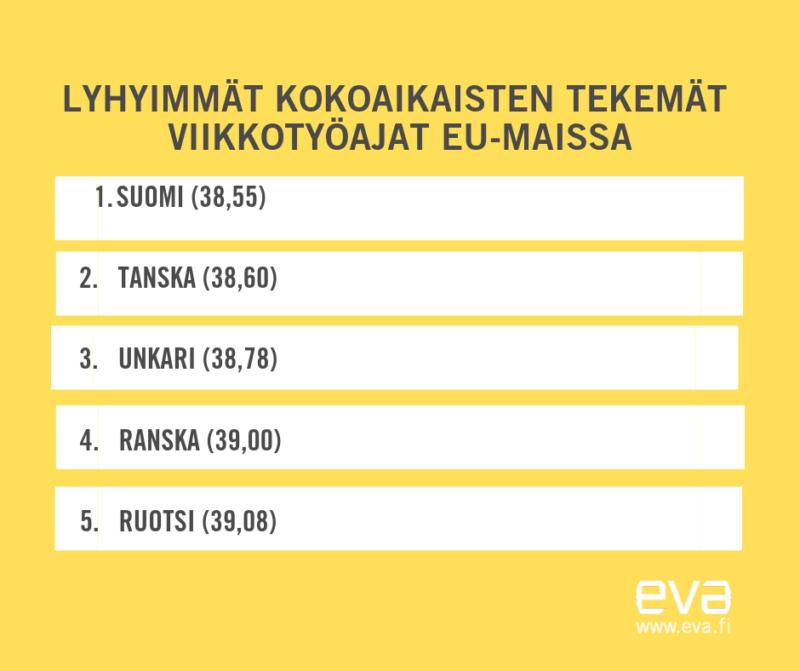 Kokoaikaisten tekemät viikkotyötunnit EU-maissa keskimäärin 40,20 tuntia