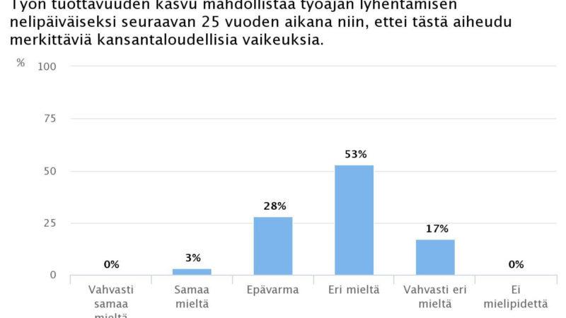 Ekonomistikone.fi: Suomen kansantalous ei kestäisi nelipäiväistä työviikkoa