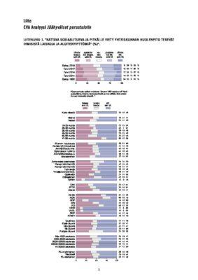 Download: EVA Analyysin Jäähyväiset perustulolle taulukkoliite 2