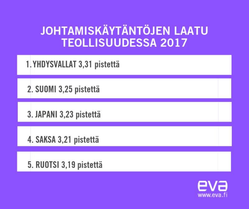 Suomalaisen teollisuuden johtamismenetelmät ovat eurooppalaista huippua