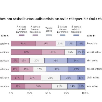 Tällaista sosiaaliturvaa suomalaiset haluavat – katso kuva