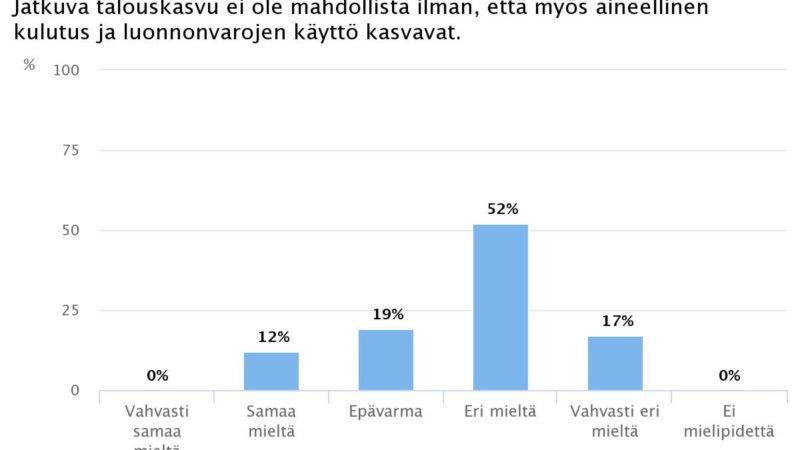 Ekonomistikone.fi: Talouskasvu voi jatkua ilman, että rasitus luonnolle kasvaa