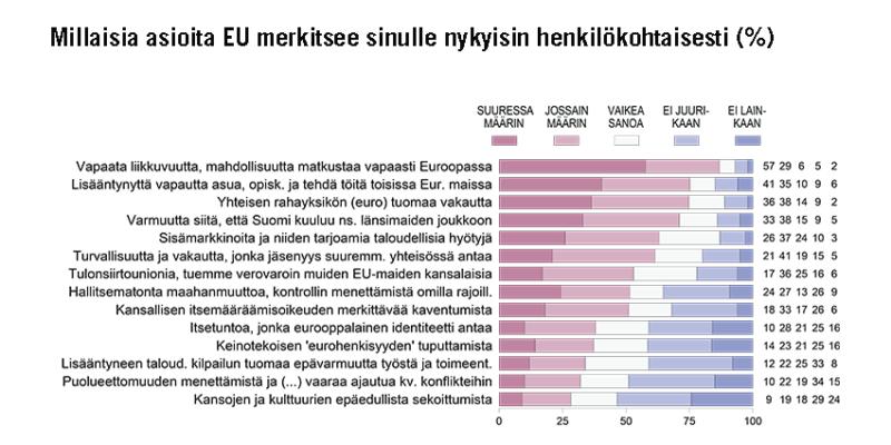 EU MERKITSEE SUOMALAISILLE VAPAUTTA, VAKAUTTA JA VAURAUTTA