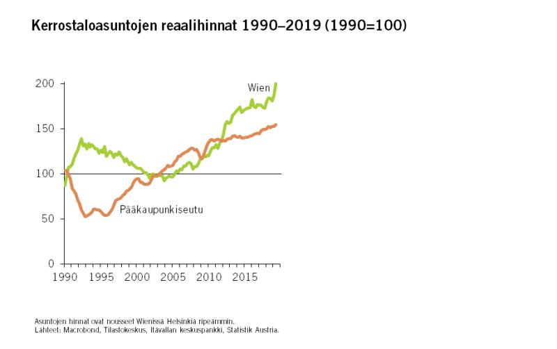Wienin malli ei tarjoa asuntopoliittista ratkaisua