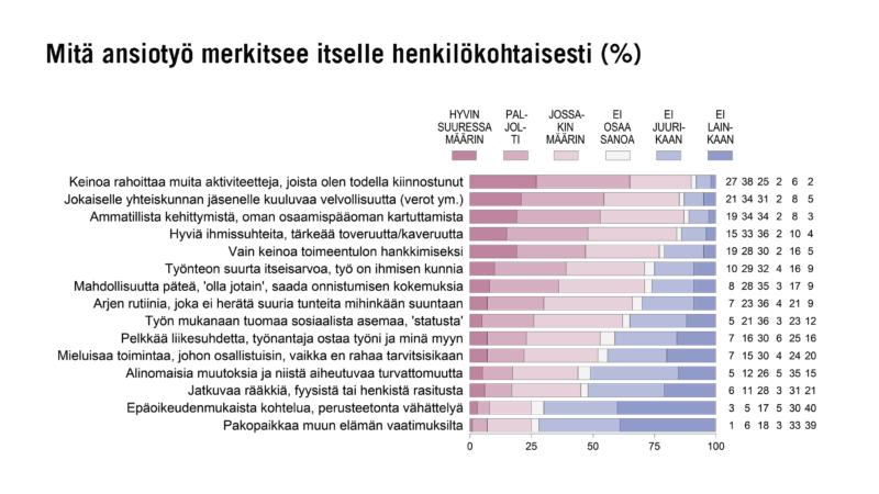 Työn merkitys suomalaisille: raha, yhteiskunnallinen velvollisuus, itsensä kehittäminen ja yhteisöllisyys