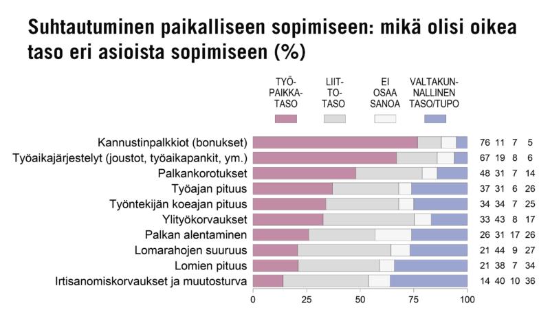 Paikallinen sopiminen pelottaa ja houkuttaa suomalaisia – 48 % sopisi palkankorotuksista työpaikkatasolla