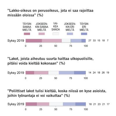 Rajaton työtaisteluoikeus jakaa suomalaisten mielipiteitä