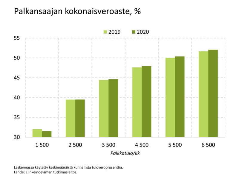 Selvitä EVAn Verokoneesta, kuinka paljon todella maksat veroja 2020 – palkansaajien kokonaisveroaste nousee jo keskituloa matalammilla tuloilla