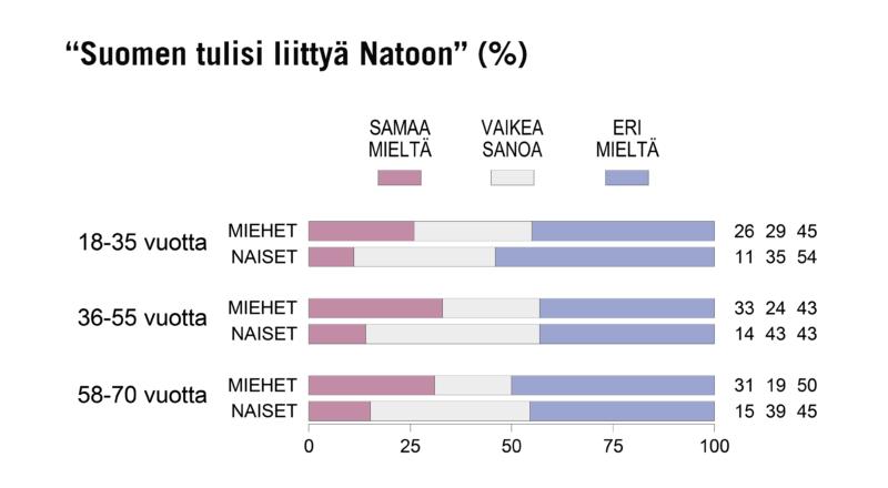 Nato-kannat vakaita – Kannatuksessa suuria eroja miesten ja naisten välillä